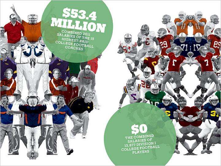 College+athletes+deserve+a+cut+of+the+money