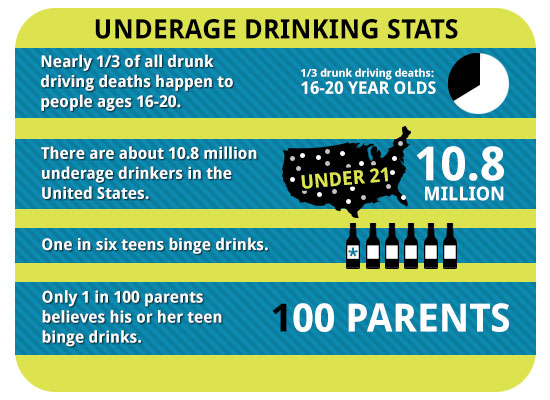 teen-drinking-stats