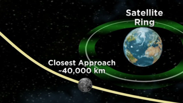 Asteroid narrowly misses earth